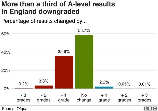 _113922571_optimised-ofqual_change_chart-nc